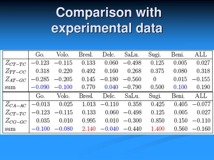 Comparison with experimental data