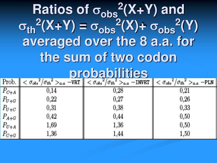 Ratios of