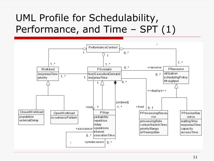 UML Profile for Schedulability, Performance, and Time – SPT (1)