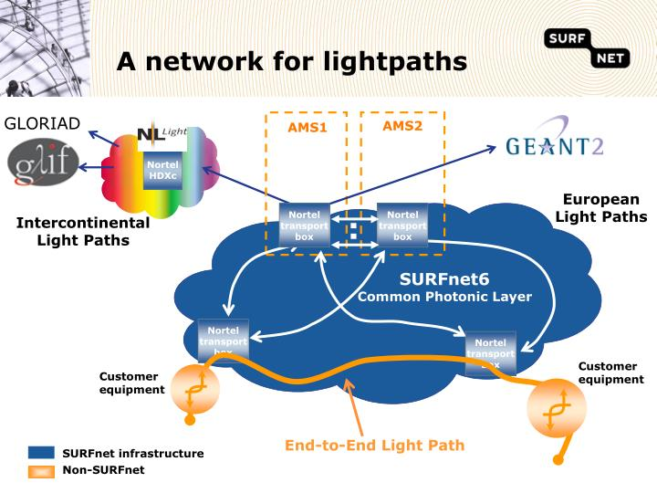 End-to-End Light Path