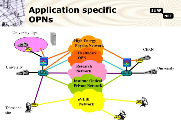 Application specific OPNs