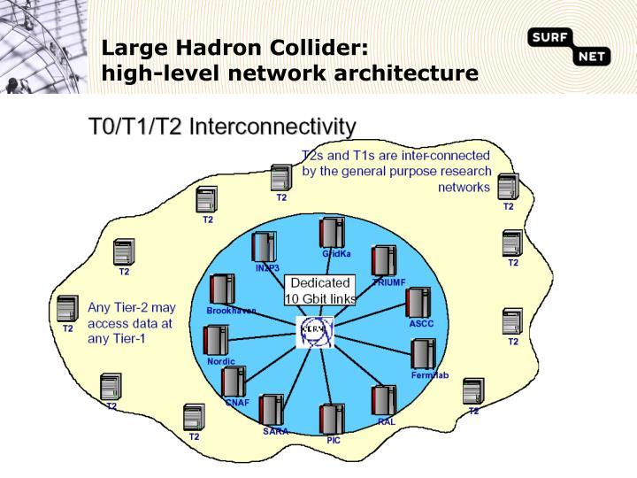 Large Hadron Collider: