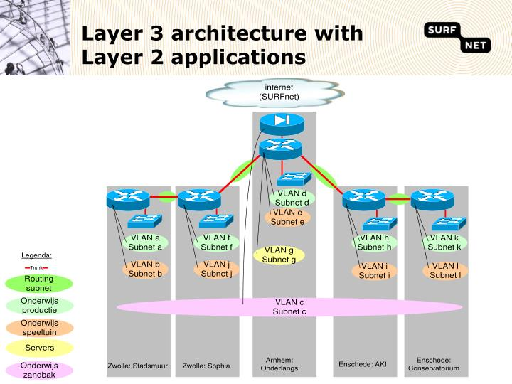 Layer 3 architecture with Layer 2 applications