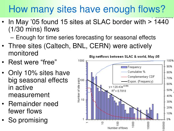 How many sites have enough flows?