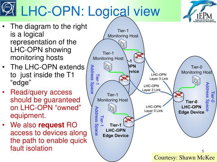 LHC-OPN: Logical view