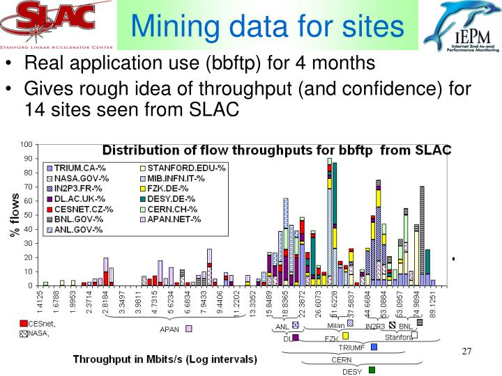 Mining data for sites