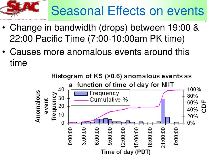 Seasonal Effects on events