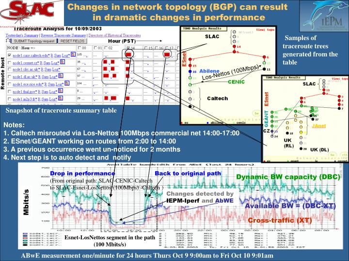 Changes in network topology (BGP) can result