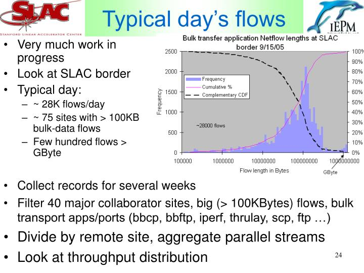 Typical day's flows