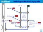peering network upgrade