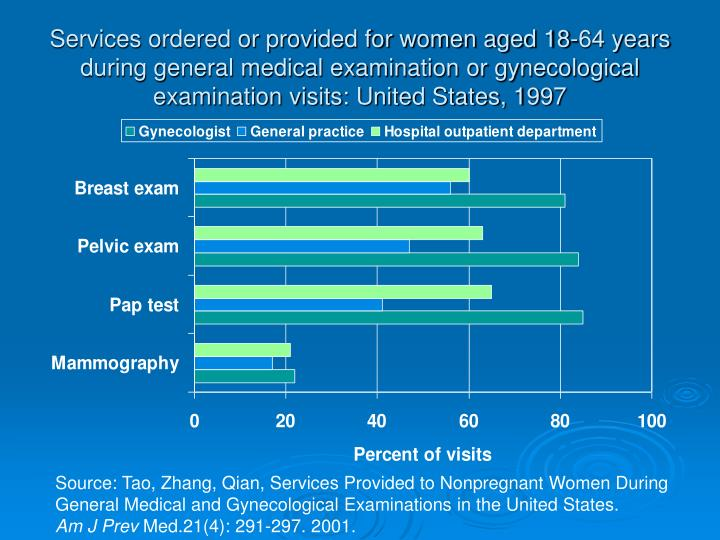Services ordered or provided for women aged 18-64 years during general medical examination or gynecological examination visits: United States, 1997