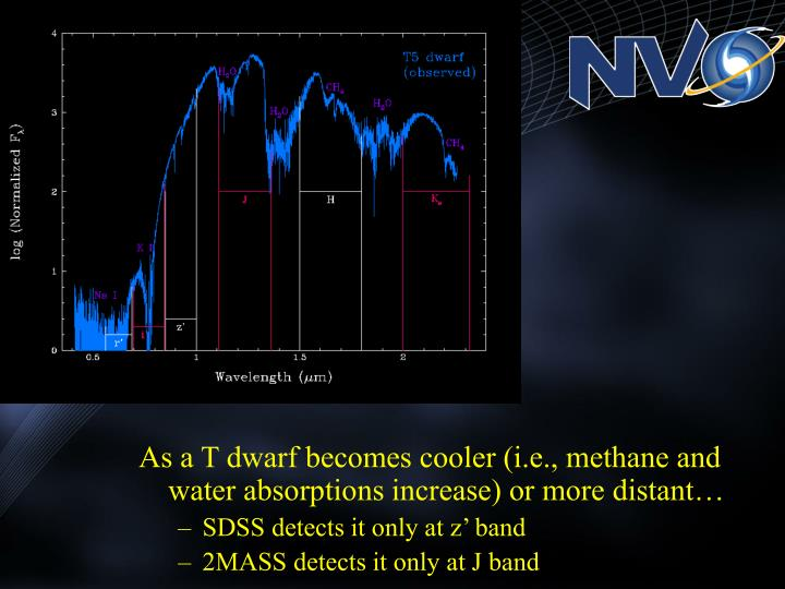 As a T dwarf becomes cooler (i.e., methane and water absorptions increase) or more distant…