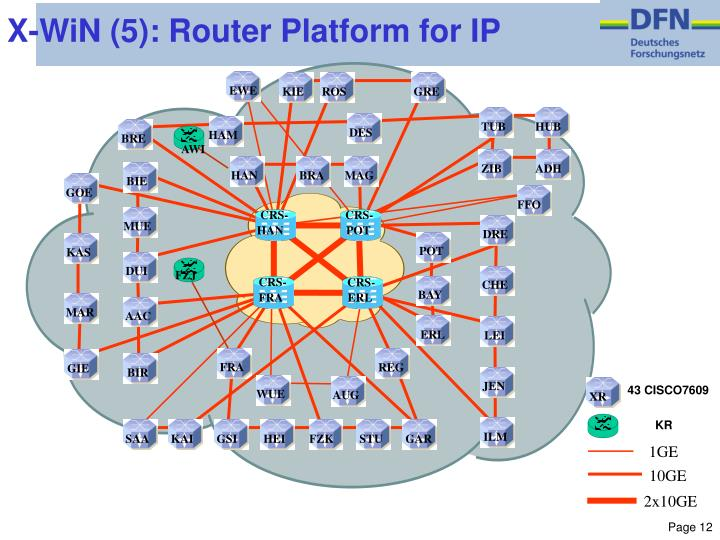 X-WiN (5): Router Platform for IP