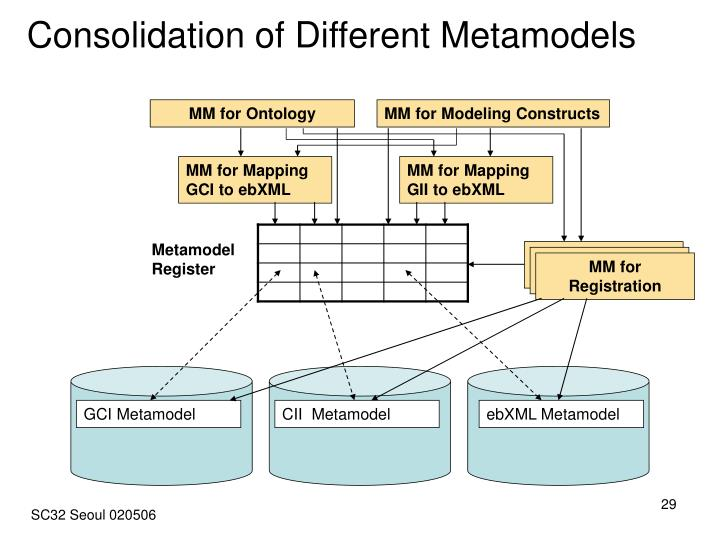 Consolidation of Different Metamodels