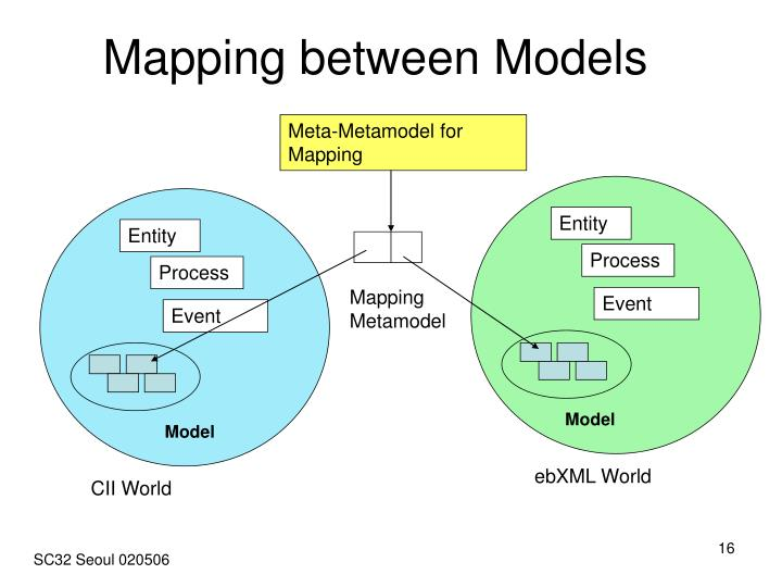 Mapping between Models