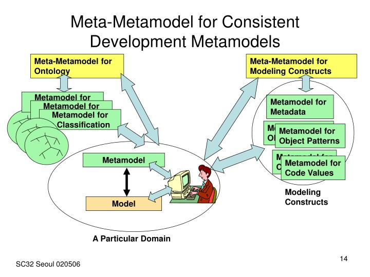 Meta-Metamodel for Consistent Development Metamodels
