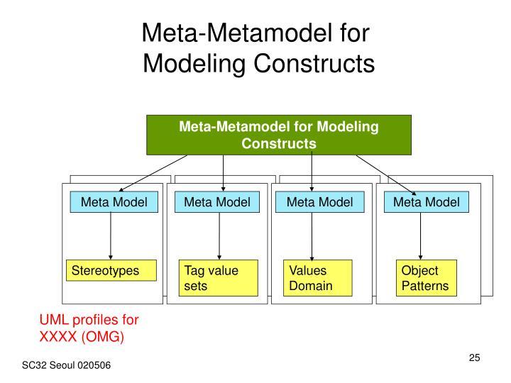 Meta-Metamodel for