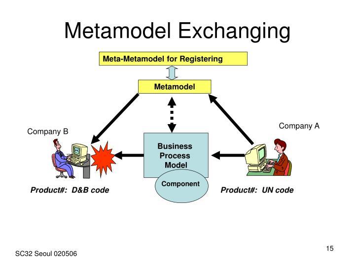 Metamodel Exchanging