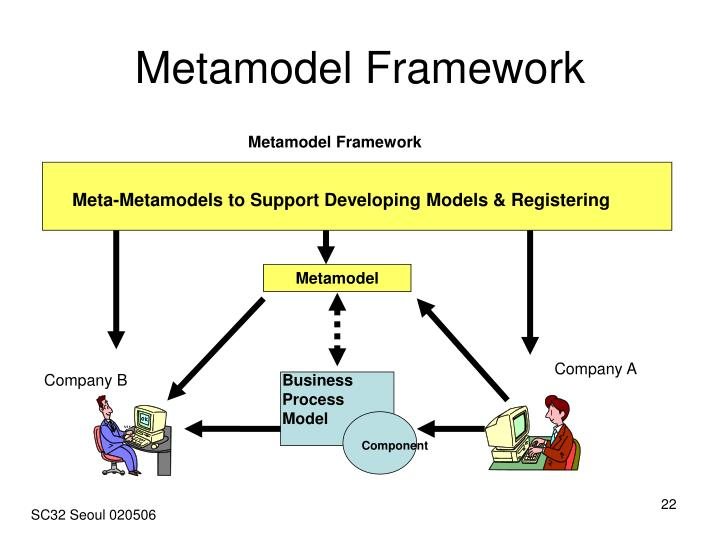 Metamodel Framework