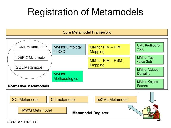 Registration of Metamodels