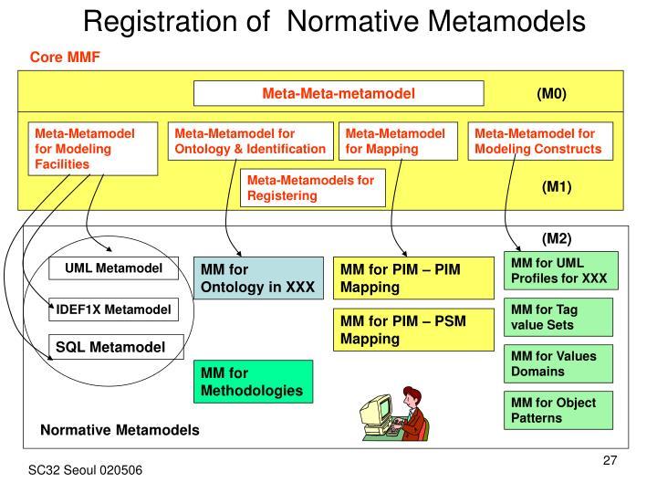 Registration of  Normative Metamodels
