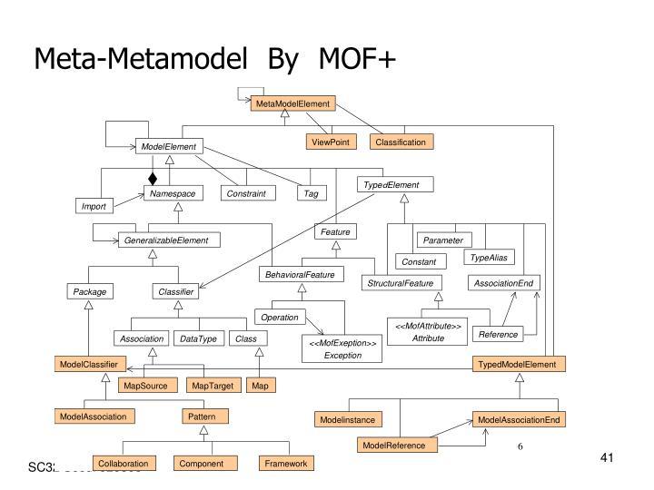 Meta-Metamodel