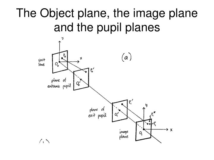 The Object plane, the image plane and the pupil planes