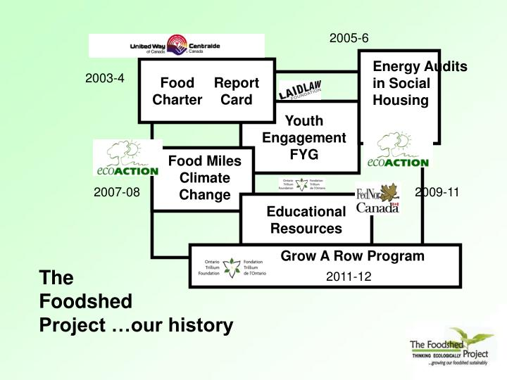 The foodshed project our history