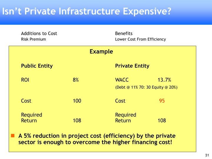 Isn't Private Infrastructure Expensive?
