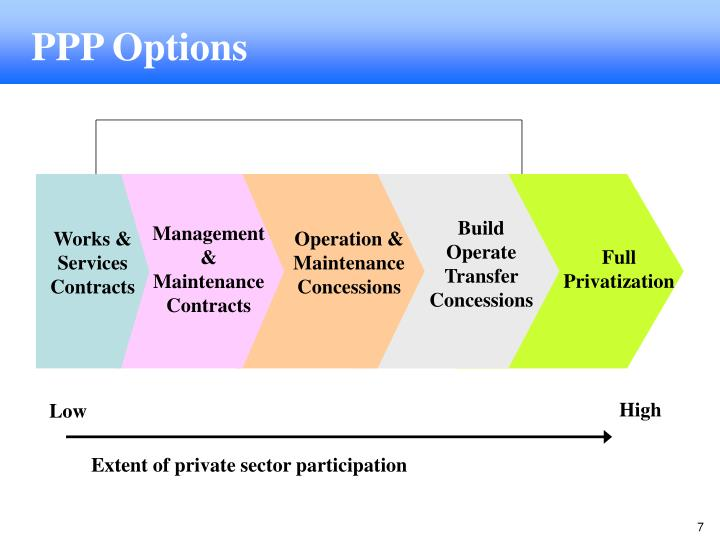 Build Operate Transfer Concessions