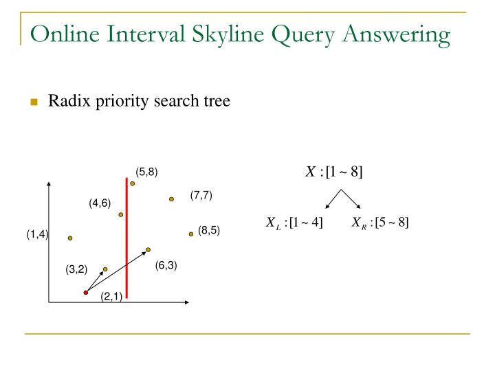 Online Interval Skyline Query Answering