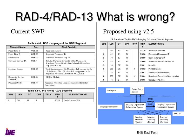 RAD-4/RAD-13 What is wrong?