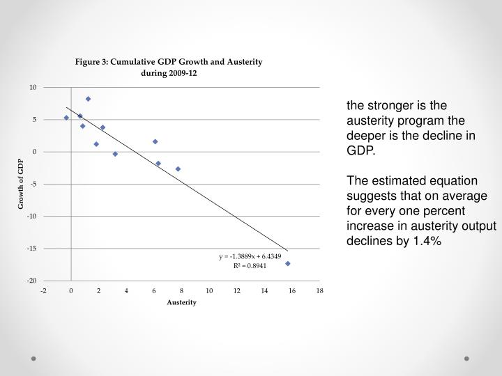 the stronger is the austerity program the deeper is the decline in GDP.