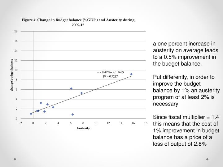 a one percent increase in austerity on average leads to a 0.5% improvement in the budget balance.