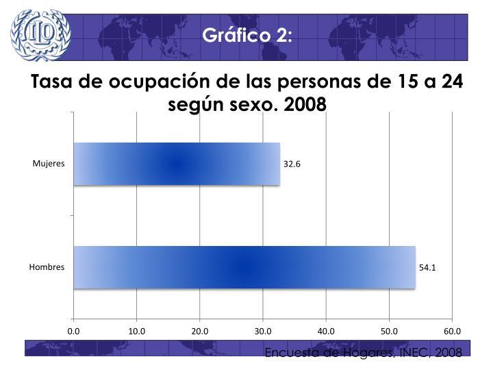 Gráfico 2: