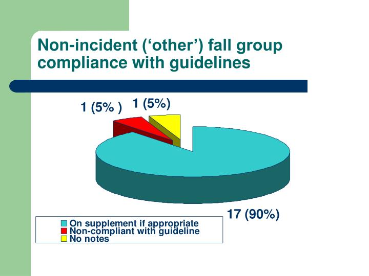 Non-incident ('other') fall group compliance with guidelines