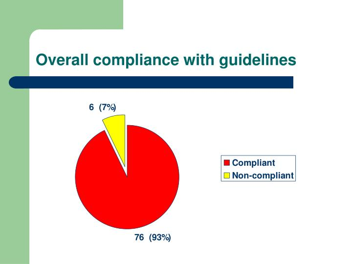 Overall compliance with guidelines