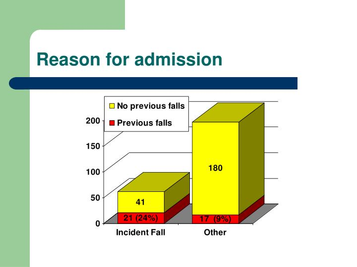 Reason for admission