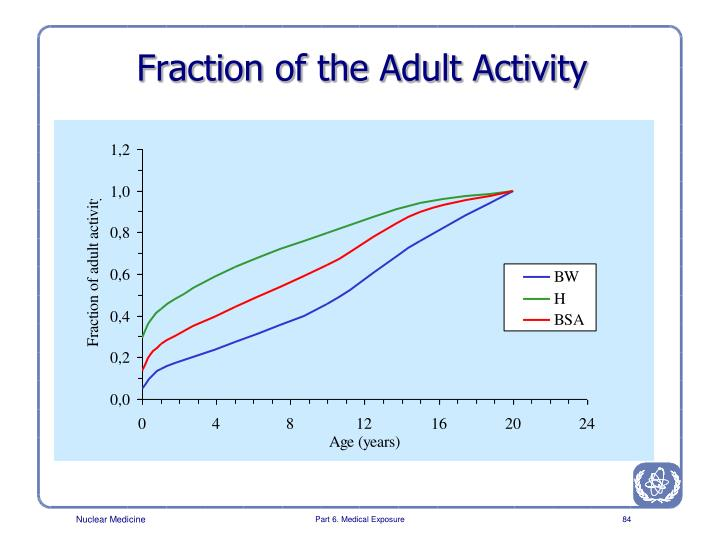 Fraction of the Adult Activity