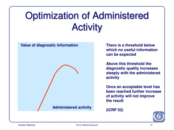 Optimization of Administered Activity