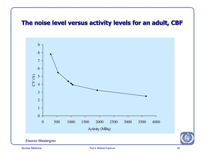 The noise level versus activity levels for an adult, CBF