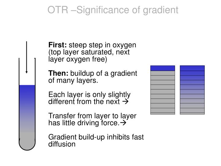 OTR –Significance of gradient
