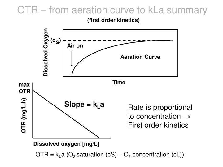 OTR – from aeration curve to kLa summary