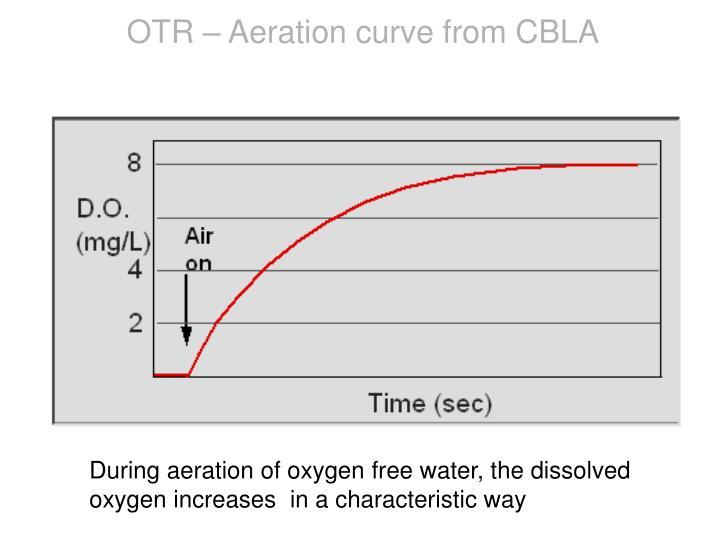 OTR – Aeration curve from CBLA