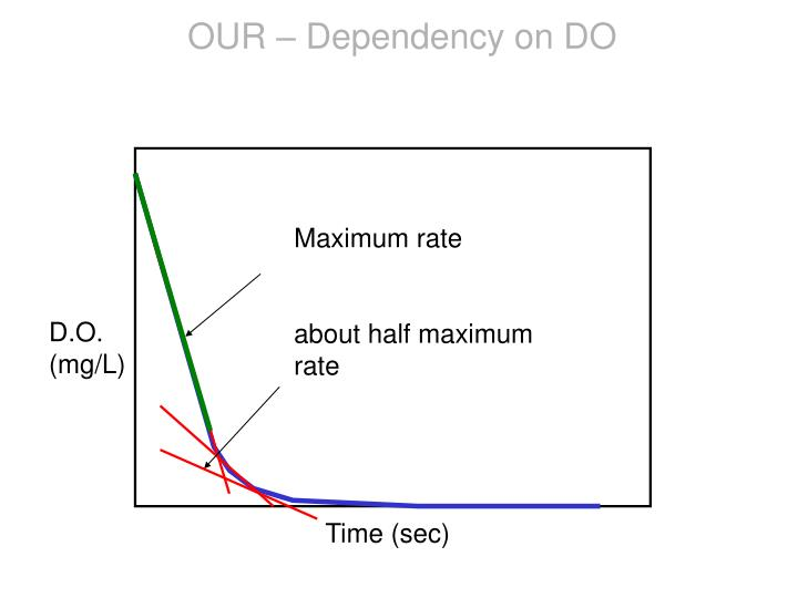 OUR – Dependency on DO