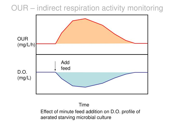 OUR – indirect respiration activity monitoring