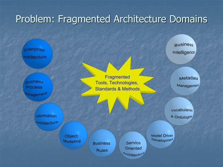 Problem: Fragmented Architecture Domains