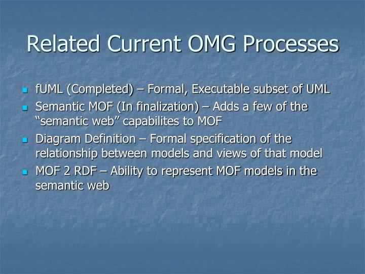 Related Current OMG Processes