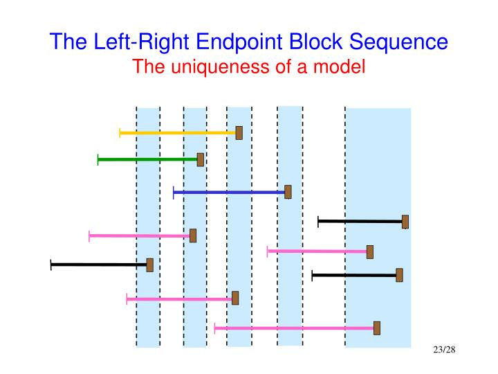 The Left-Right Endpoint Block Sequence