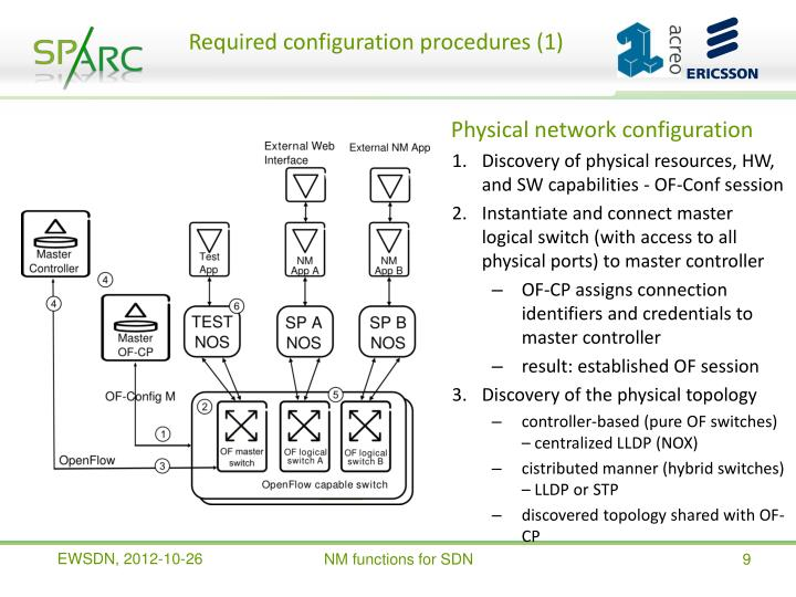 Required configuration procedures (1)